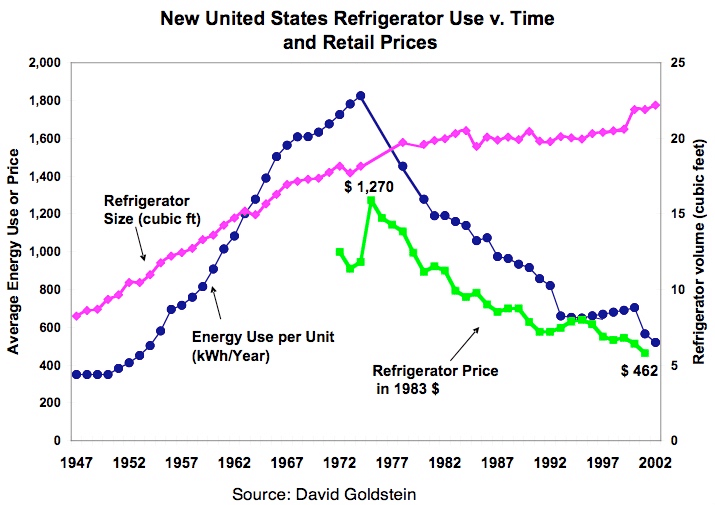 US Refridgerator Chart showing size, energy usage and cost